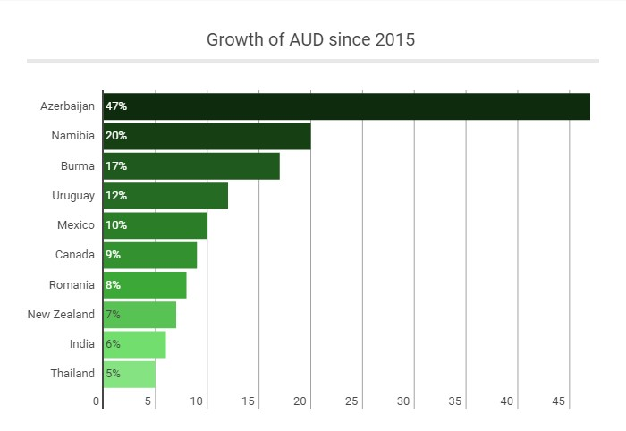 Australian Dollar Travelers