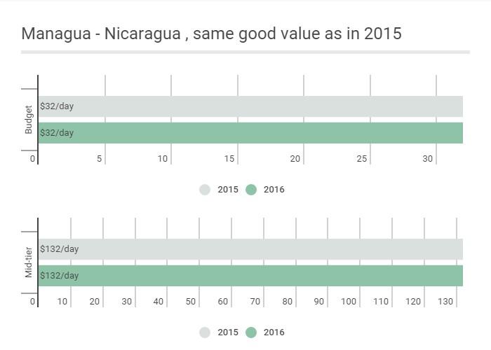 CAD: Managua - Nicaragua