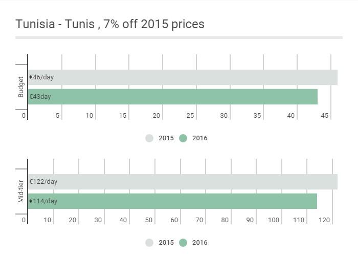 Tunisia -  Euro